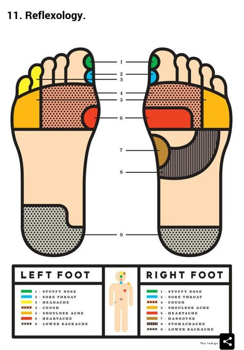 Reflexology #tutorial #foot massage | foot pressure points.