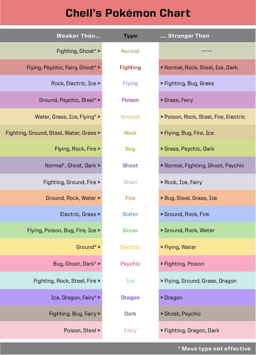 Cool pokemon type chart weakness weaknesses also  that is much easier to read nerdy pinterest rh