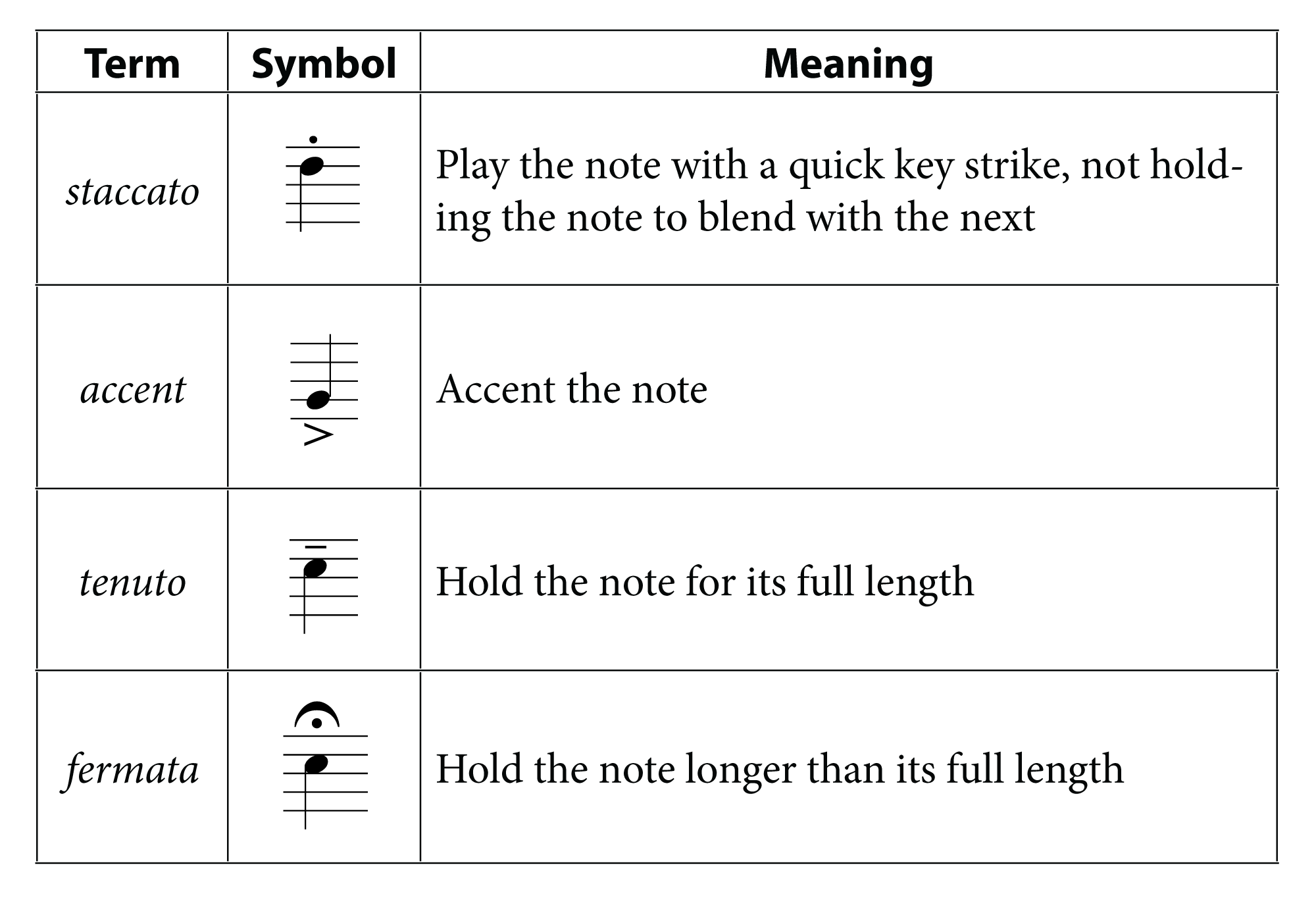 Articulation Markings Music