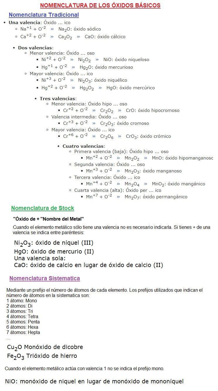 Nomenclatura Oxidos Basicos Nomenclatura Quimica Ensenanza De Quimica Clase De Quimica