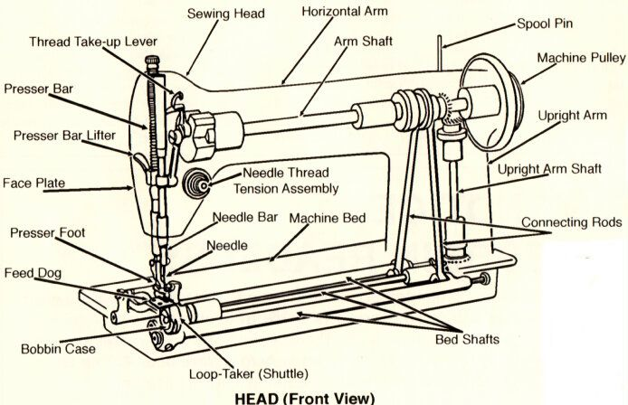Industrial Sewing Machine Needed Fashion Nairaland Sewing Inspiration Parts Of An Industrial Sewing Machine