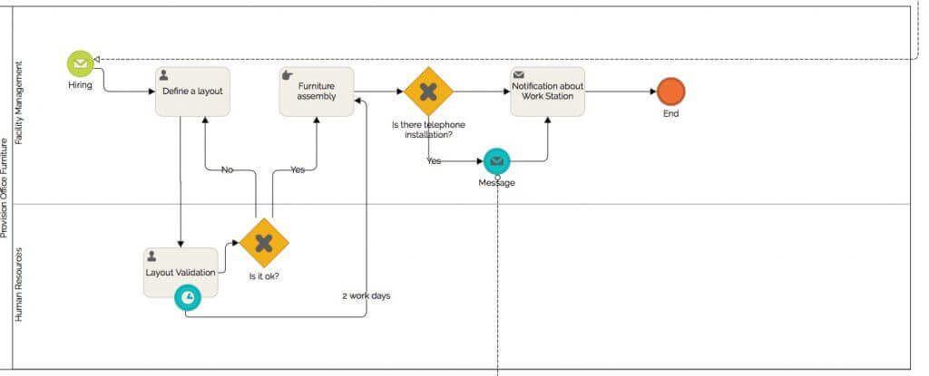 Employee Onboarding Process Flow Chart Get It For Free Process Flow Chart Onboarding Process Employee Onboarding