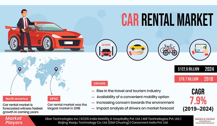 Car Rental Market To Generate Revenue Worth 122 6 Billion In 2024 Car Rental Car Rental Company Marketing