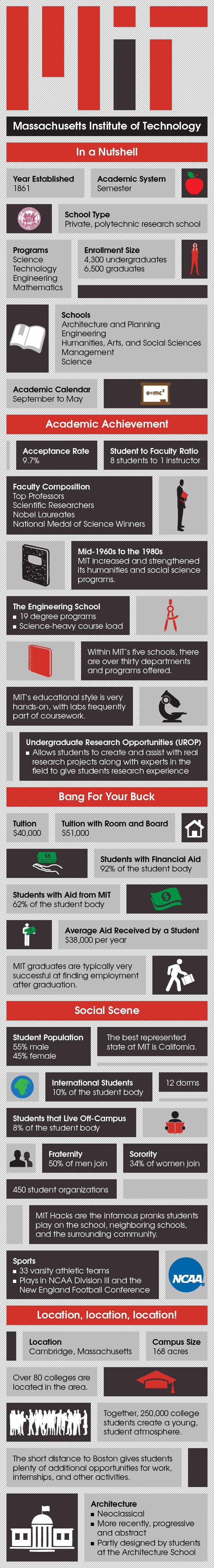 Infographic On Massachusetts Institute Of Technology Mit Massachusetts Institute Of Technology College Tour Technology