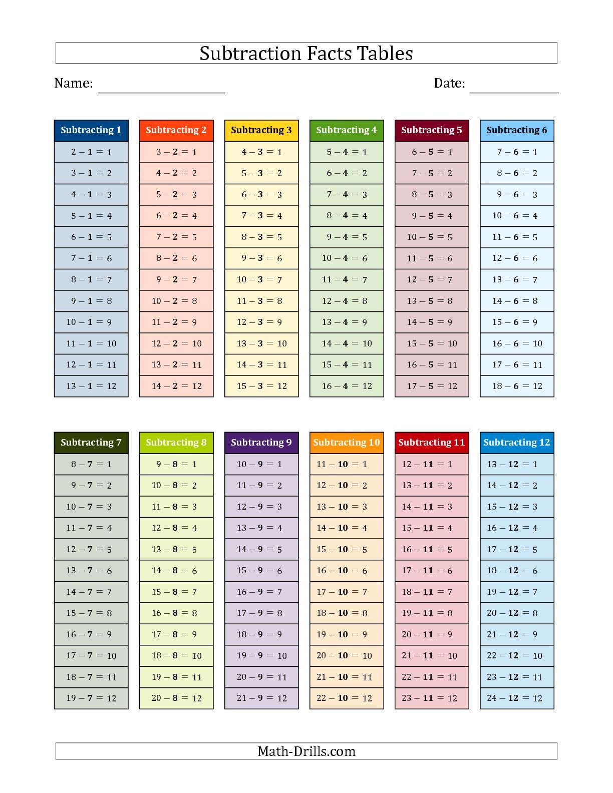 The Subtraction Facts Tables In Color 1 To 12 Math