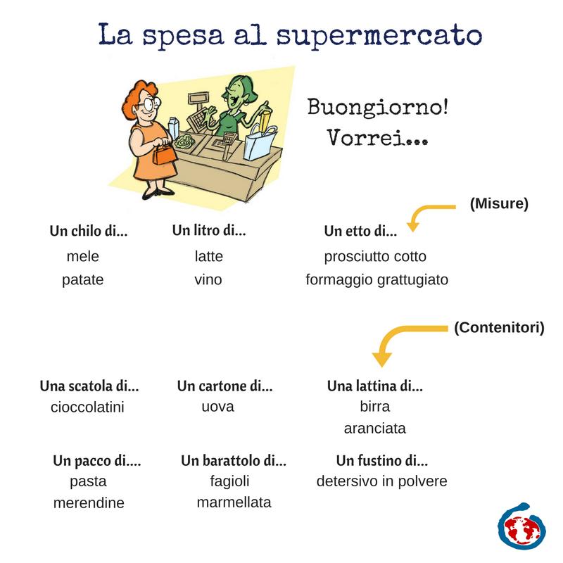 Piccolo Ripasso Di Come Ordinare Al Supermercato Italian Words Italian Language Learning Learning Italian