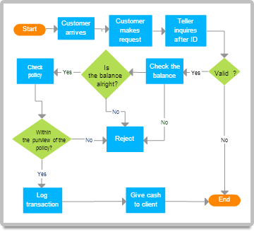 Bank Teller Flowchart Examples Mind Maps Diagrams Flow