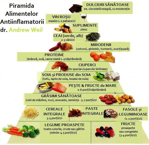 Dietele pentru diete macrobiotice; Pierderea în greutate Andrew Weil, M