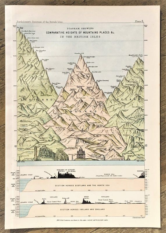 1887 Map or Print showing Comparative Heights of Mountains in British Isles, Antique Colour Map by B #britishisles