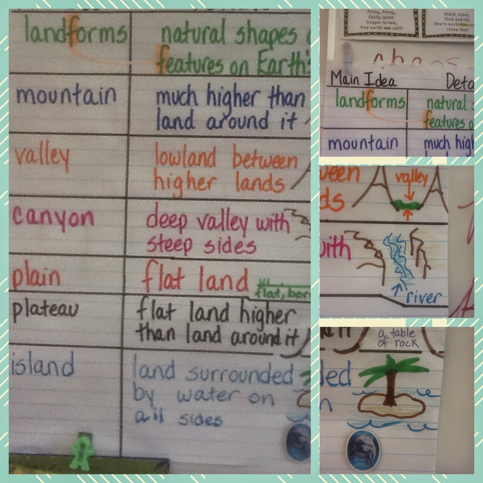 small resolution of Landforms Worksheets for 5th Grade   Landforms anchor chart
