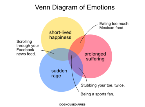 Tastefully Offensive On Tumblr Venn Diagram Emotions Diagram
