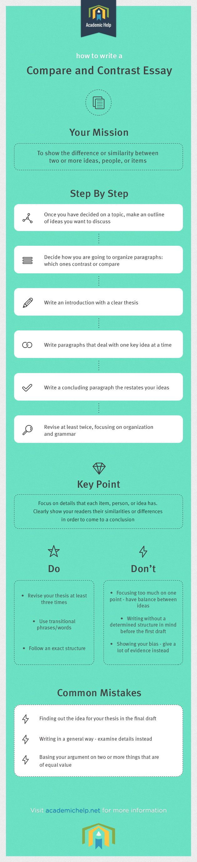 000 Infographics on how to write a compare and contrast