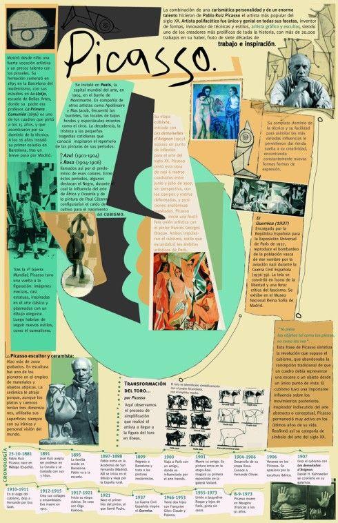 Picasso, pintor español | Arte | Pinterest | Bildung und Schule