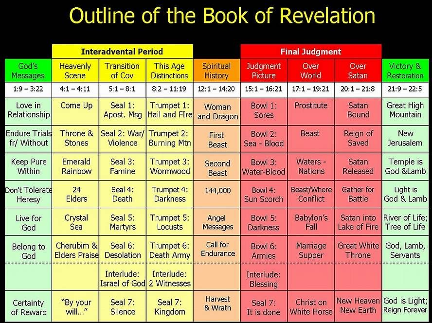 Image result for Book of Revelation Timeline Chart gnanasekaran