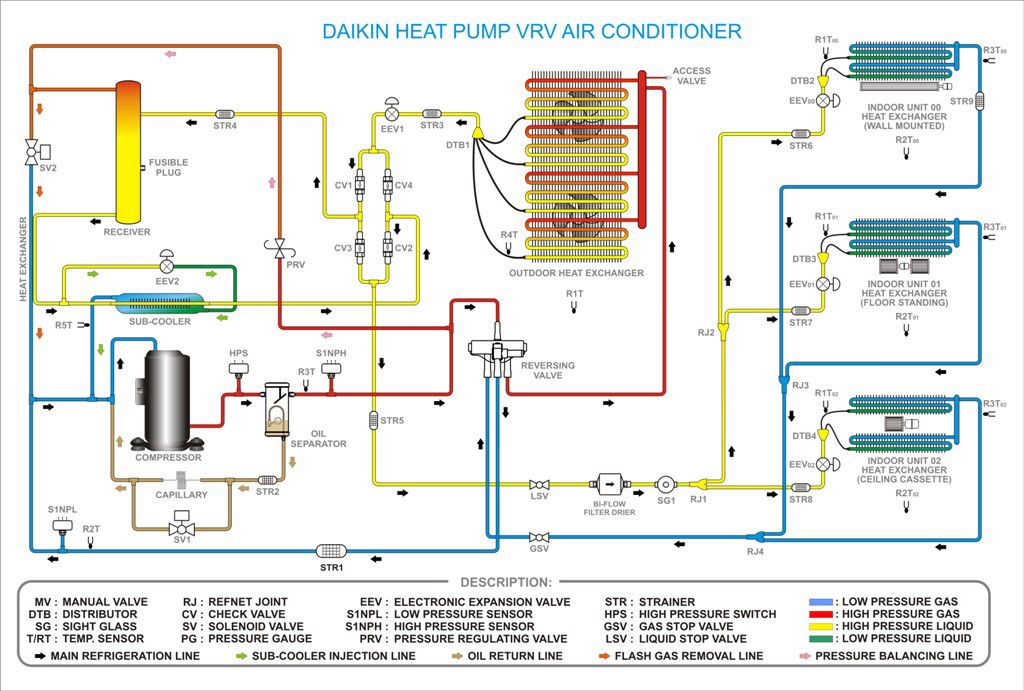 Daikin Building hvac, Diagram