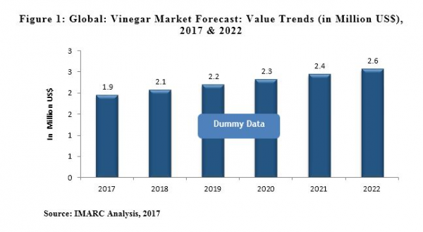Global Vinegar Market Industry Analysis Size Share Growth