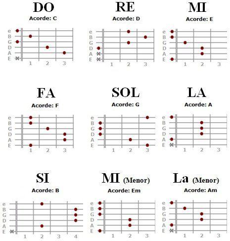 notas musicales de guitarra  Principales acordes para guitarra