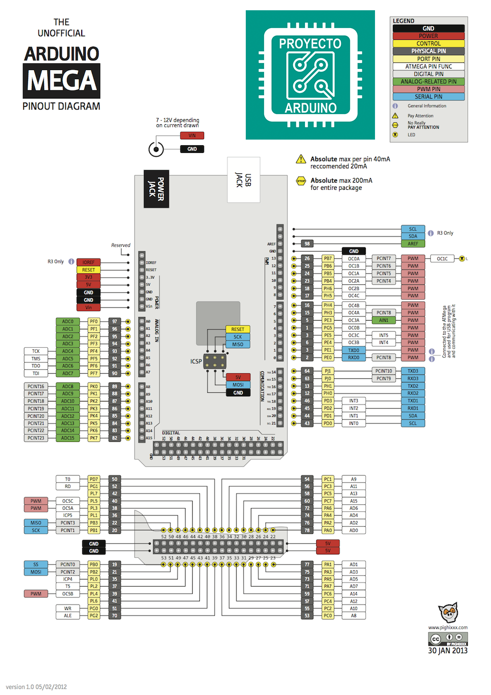 Arduino Mega 2560 Rev3 Pinout | Arduino Mega 2560 en 2019