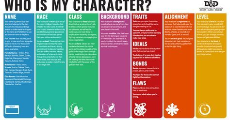handy character creation sheet for 5th edition dungeons and dragons