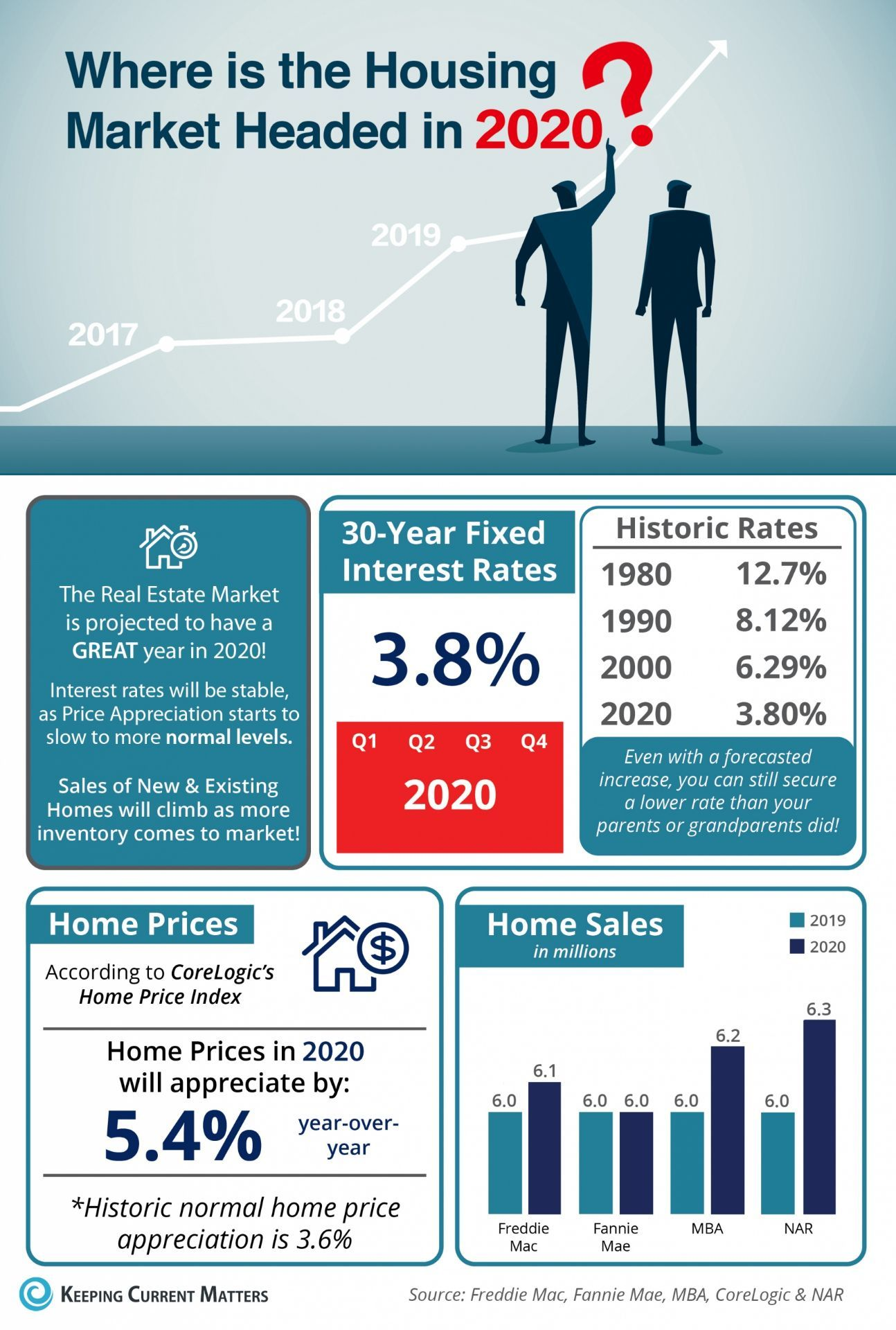 2020 Is Looking Strong For Home Buyers And Sellers Housingmarket 2020 Real Estate Marketing Housing Market Marketing