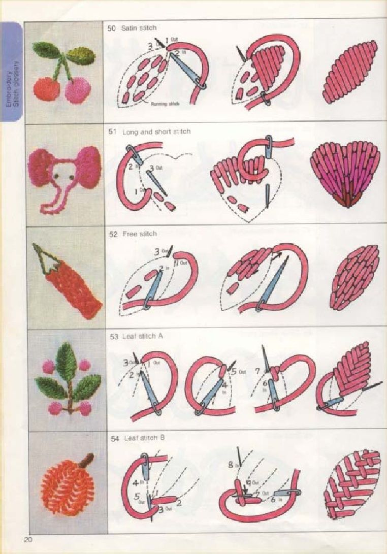 Basic embroidery some stitches that can be used as