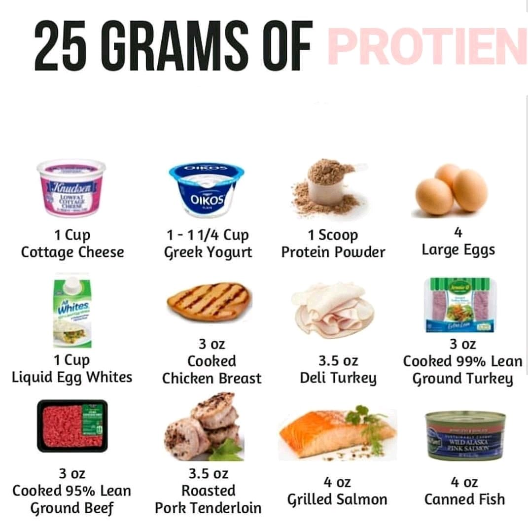 Looking To Get More Protein In Your Diet All Of These Food Items Contain 25grams Of Protein Protein Foods List High Protein Recipes Protein Rich Foods