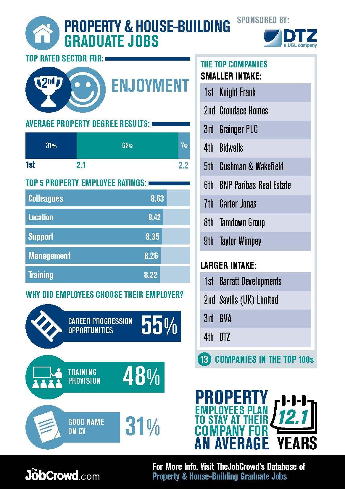 Property Graduate Jobs Graduate jobs, Career planning, Job