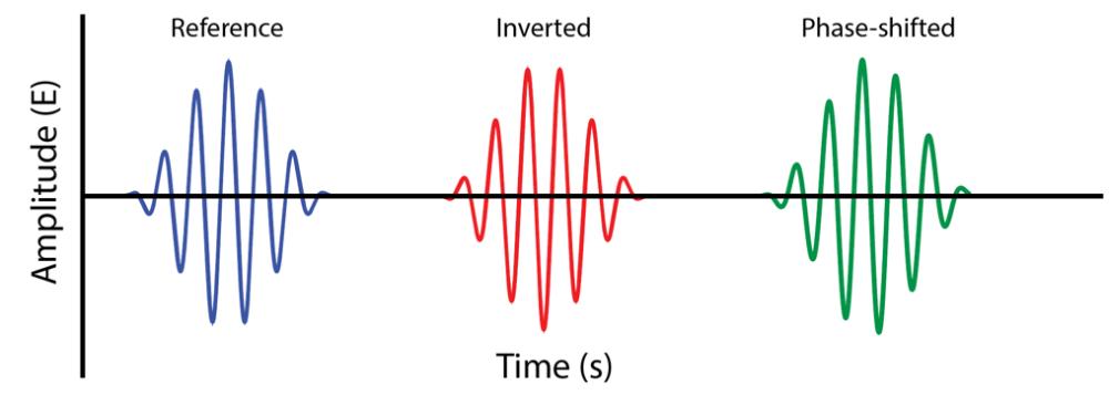 Signal Aligning Using Wavelets Impulse Response Transfer Function Sine Wave