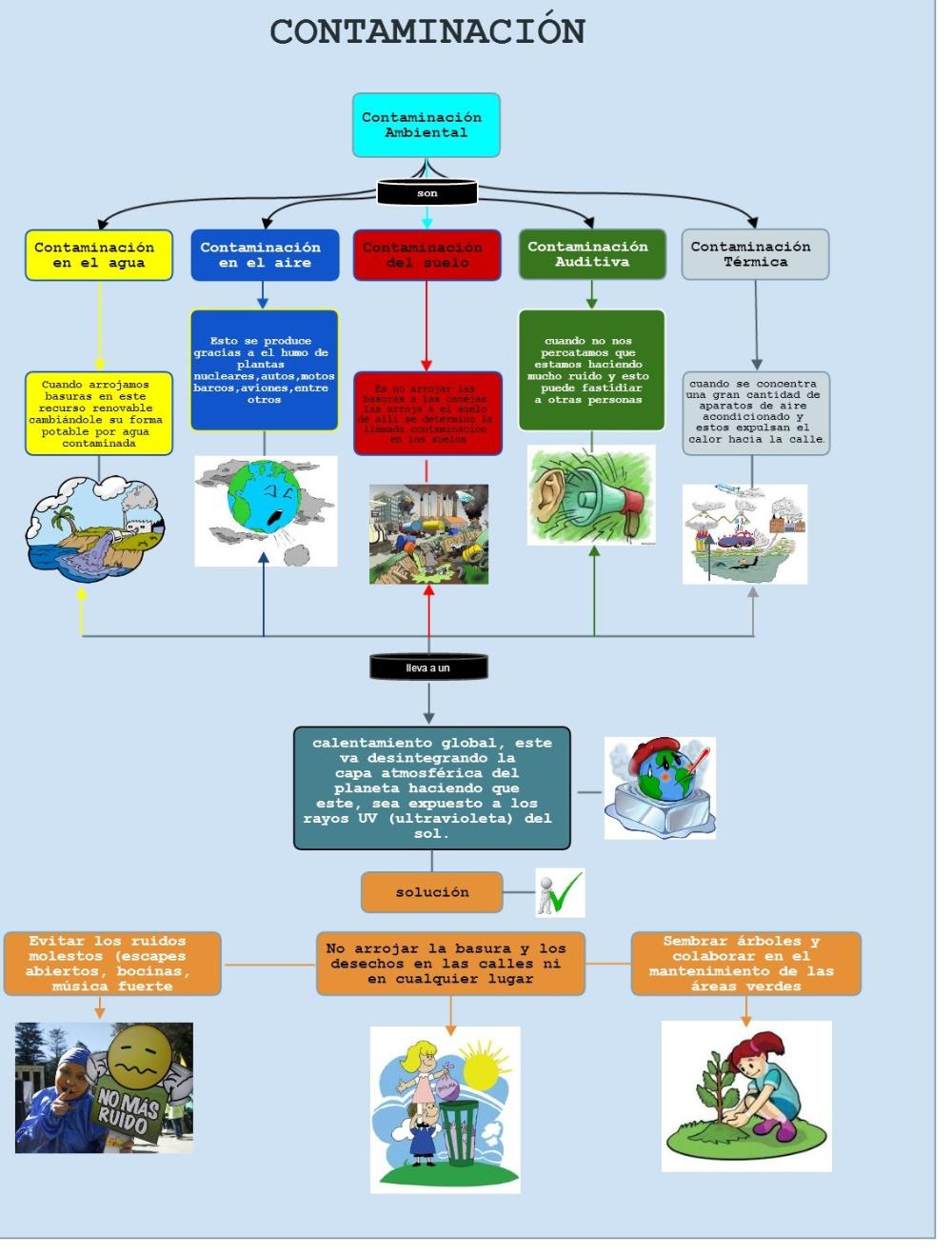 Mapa Mental Calentamiento Globalprimaria Buscar Con Google Mapa Conseptual Ideas De Colegio Cuerpos Geometricos Para Armar