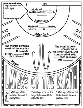 Layers of the earth science doodle note, interactive