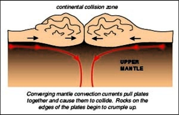 show me a diagram of a volcanic zone collision convergence and collision zones plates past exam papers  exam  convergence and collision zones plates