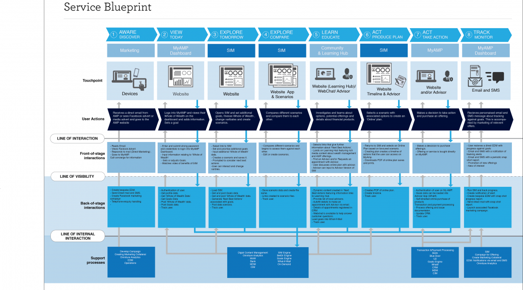 A service blueprint service design pinterest service design a service blueprint malvernweather Choice Image