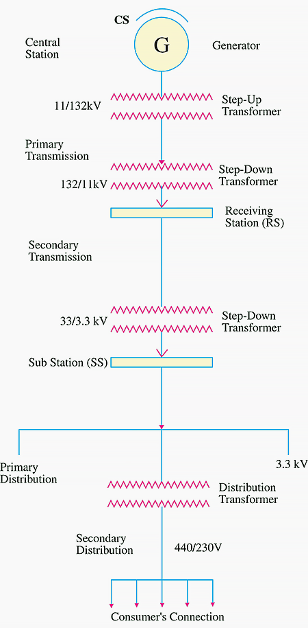 Singleline Diagram Of Transmission And Distribution Network - Electrical Line Diagram