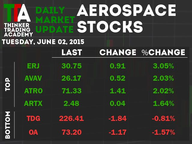 For Aerospace Stocks the biggest winner - Embraer-Empresa Brasileira De Aeronautic. Biggest loser - Alliant Techsystems Inc. Common. See the attached image. #TTATradeSmart