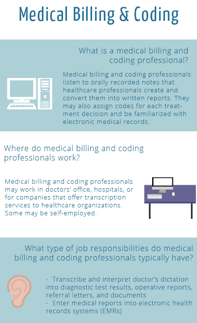 medical billing and coding salary  u0026 job description