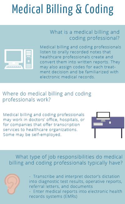 Medical Billing Coding Types Of Medical Assisting Careers Medical Billing And Coding Billing And Coding Medical Coding