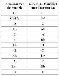Schema mondharmonica toonsoort