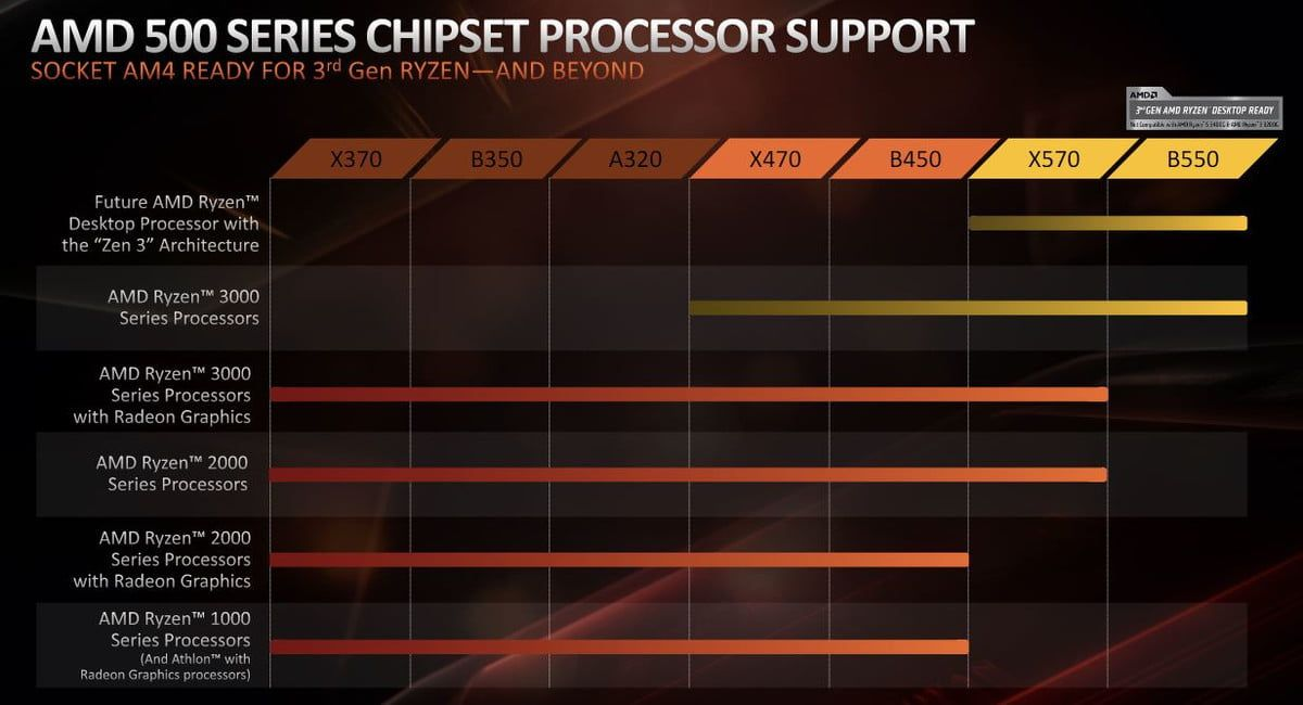 News Amd Computing Amd S New Chipset Drops Support For Older Cpus To Prepare For Ryzen S Future In 2020 Supportive Amd Older
