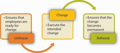 kotter s step change model discussion of force field analysis  change management