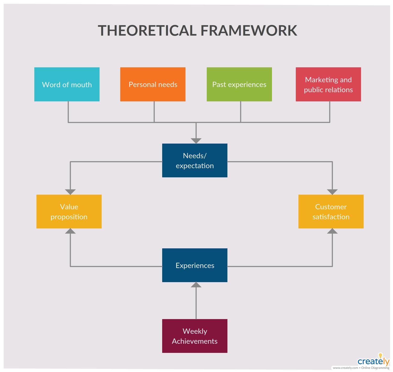 Theoretical Framework Framework Flowchart Template Illustrating Theoretical Framework Of A Process Use C Flow Chart Template Flow Chart Knowledge Management