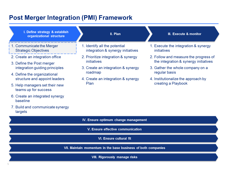 Post Merger Integration Framework Crear presentaciones
