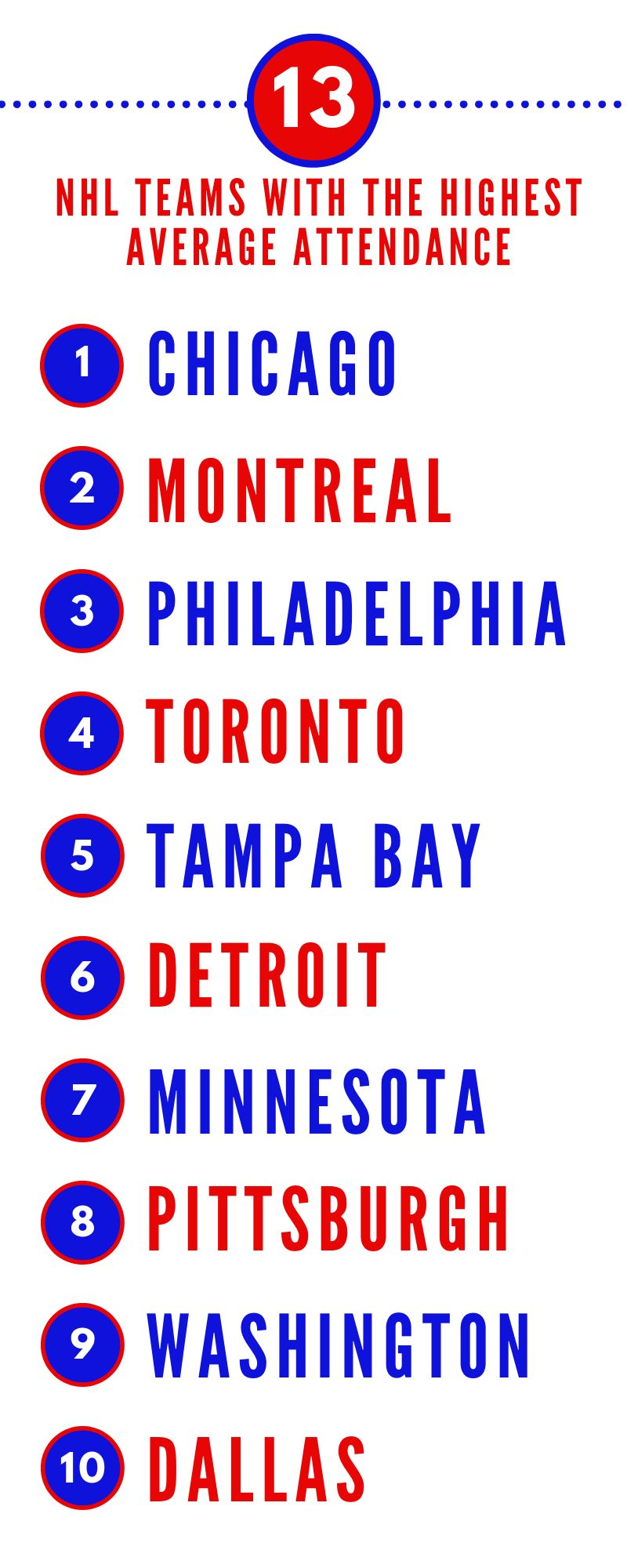 These Nhl Teams Have An Average Attendance Over 18 000 Goal Horn Nhl Toronto Maple Leafs Logo Toronto Maple Leafs Wallpaper