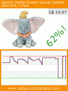 Cloud B Dumbo Dreamy Sounds Soother, Grey/Pink, 1-Pack (Baby Product). Drop 62%! Current price C$ 19.97, the previous price was C$ 52.81. https://www.adquisitiocanada.com/cloud-b-disney/cloud-b-dumbo-dreamy
