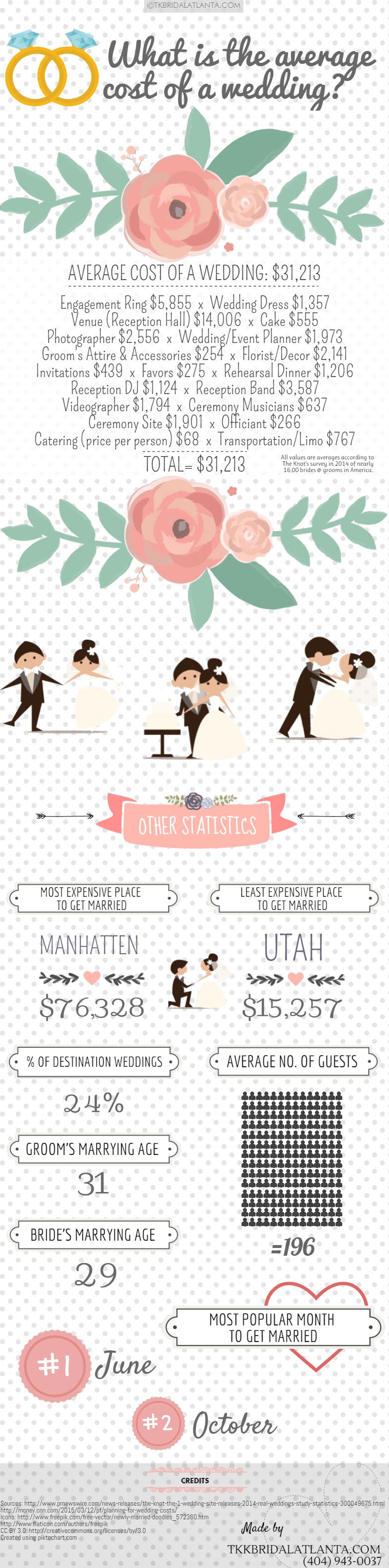 The Average Cost of a Wedding in the US: http://www.tkbridalatlanta ...