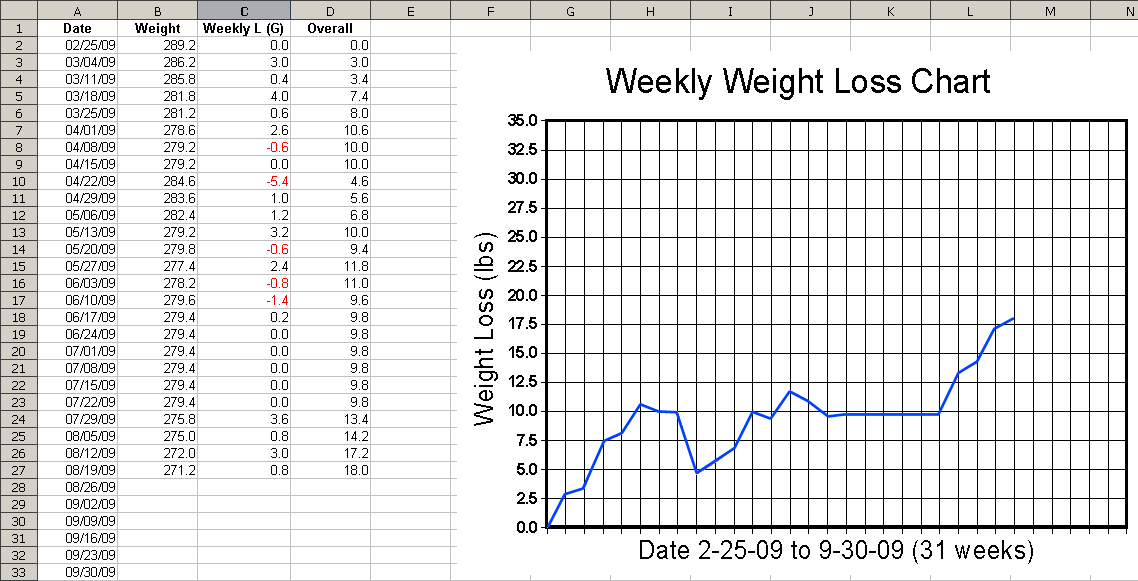 Printable Weekly Weight Loss Graph : How Compatible Is