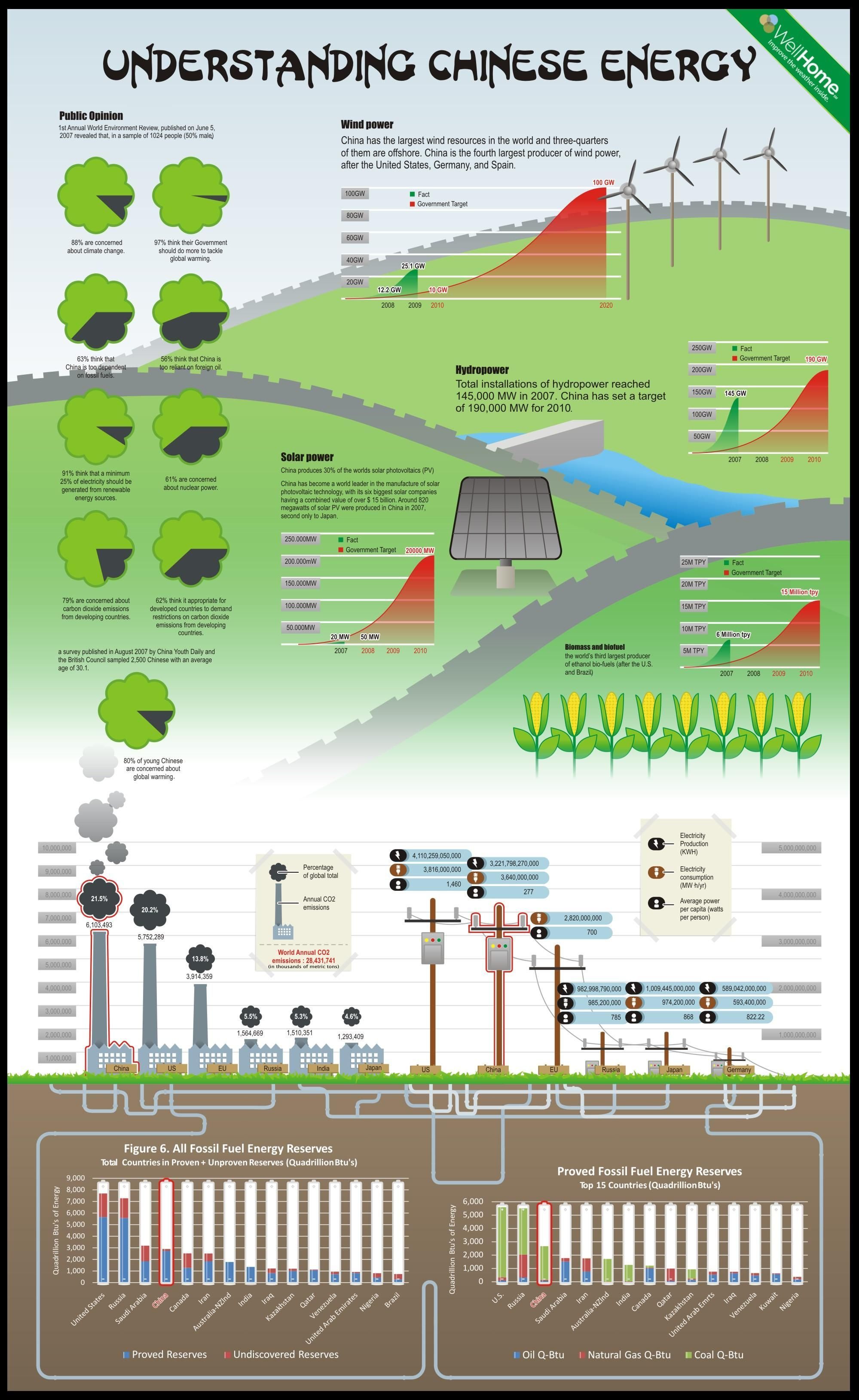 Everything You Want To Know About Energy In China In One Infographic Solar Energy Diy Renewable Energy Geothermal Energy