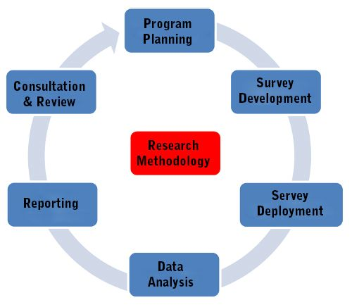 Choosing The Most Appropriate Research Methodology And Preparing A Design That Cover All Stage Of Completion I Phd Data Analysis Dissertation Study