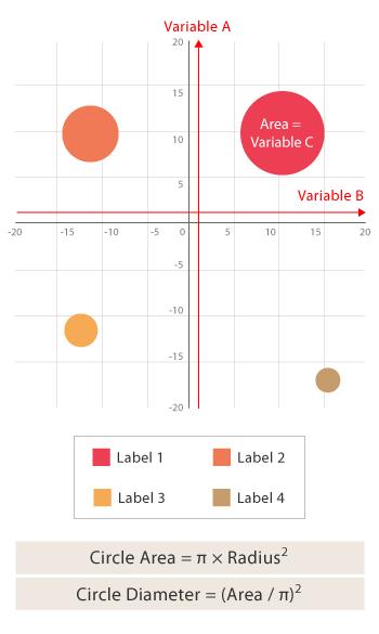Bubble Chart Microchart Dataviz  Smgraf    Chart