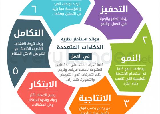 انفوجرافيك ٧ سمات للقادة المتواضعين للتحميل والطباعة Learning Websites Self Development Books Intellegence