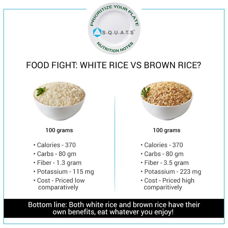 Should You Eat White Rice Or Brown Rice Is Brown Rice Really That Much Healthier Than White Rice Prioritizeyourplate Getfitw Healthy Eating Nutrition Food